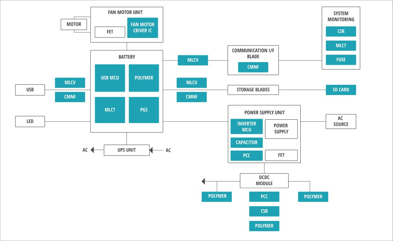 Data Server | Panasonic Industry Europe