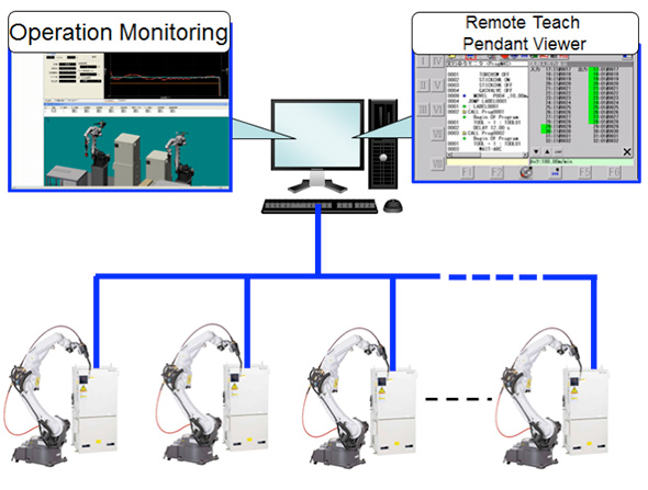 computerised approach to monitoring production line Line, on-line or at-line monitoring and / or controls to evaluate process performance it is intended that the combination of the guidance provided in the note for guidance on development pharmaceutics.
