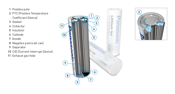 Panasonic Li-Ion Battery 3D Graphic Cylindrical Image