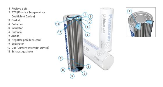 Lithium Ion Batteries Panasonic Automotive Amp Industrial