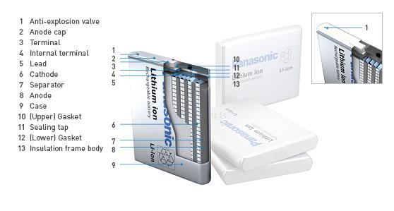 Lithium Ion Batteries Panasonic Industry Europe