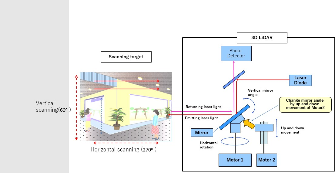 : Details of laser-scanning system in Panasonic's 3D LiDAR