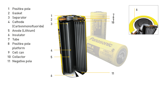 Panasonic 3D Graphic Lithium Battery BR-A Cylindrical Image