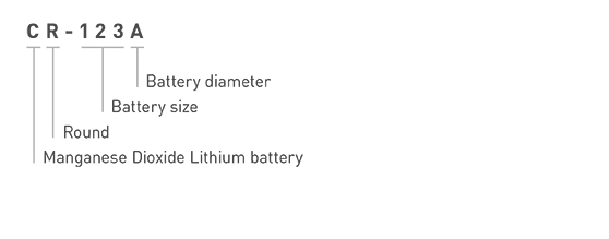 Panasonic Lithium Battery CR-123A Model Number Explanation Image