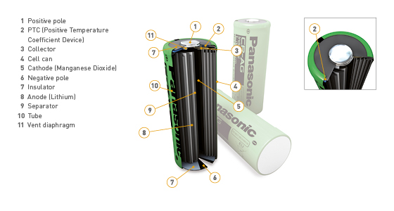 Panasonic 3D Graphic Lithium Battery CR-AG Cylindrical Image