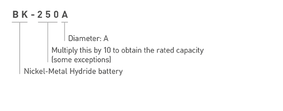 Panasonic Ni-MH Battery BK-250A Model Number Explanation Image