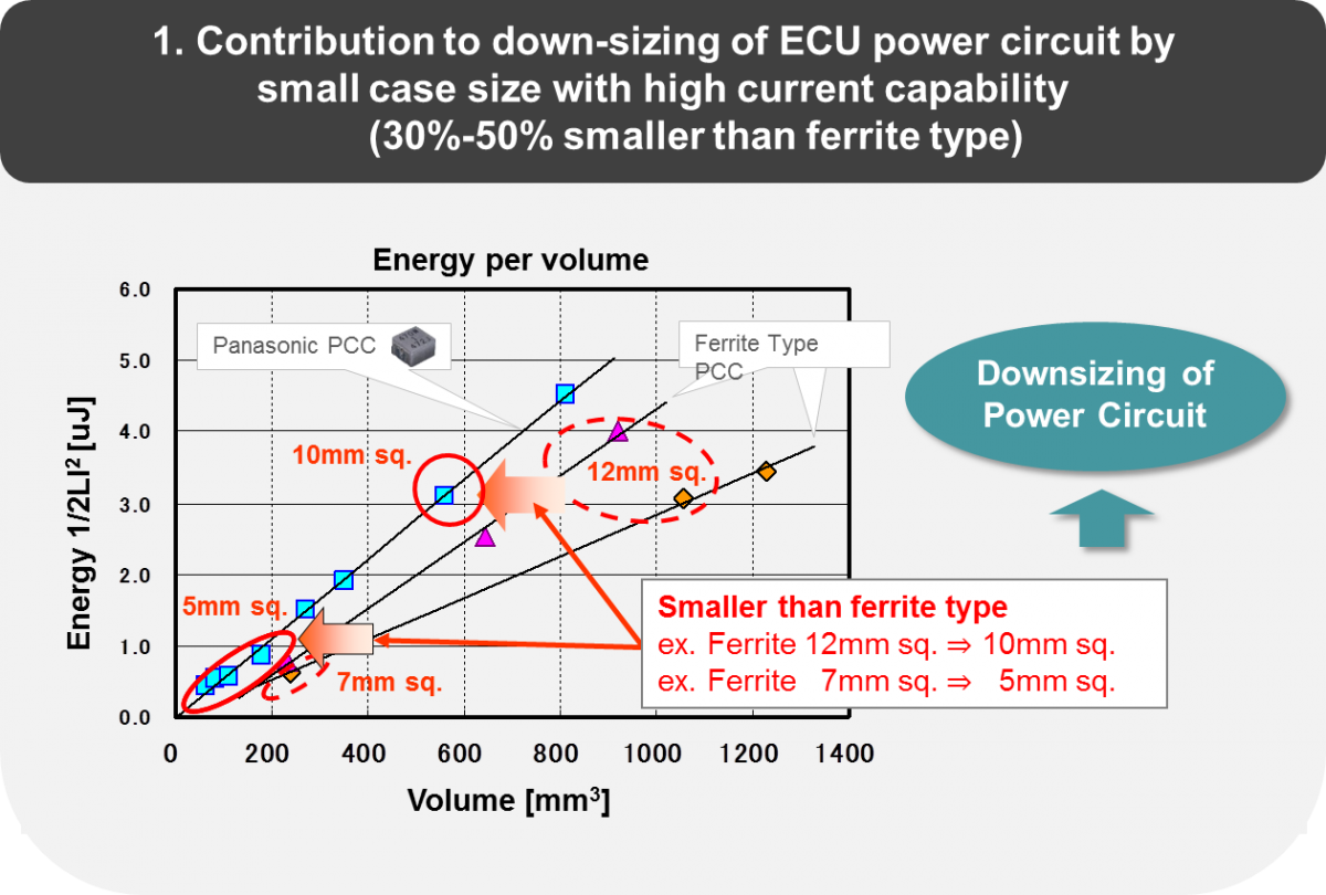 overview of and applications of choke coils An inductor (or choke) consists of a coil, ie a certain number of turns of winding wire  [264] reported on ferromagnetic inductors for on-chip applications which .