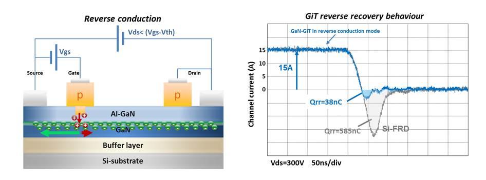X-GaN Power Transistors | Panasonic Industry Europe