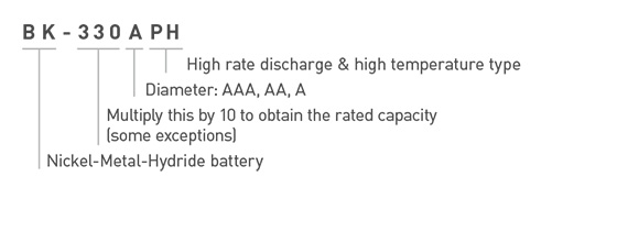 Panasonic Ni-MH Battery BK-330APH Model Number Explanation Image