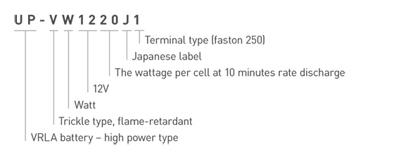 Panasonic VRLA Battery UP-VW1220J1 Model Number Explanation Image