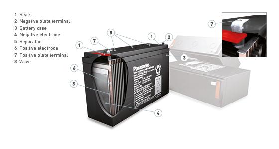 Panasonic 3D Graphic VRLA