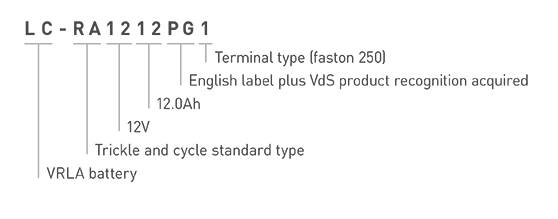 Panasonic VRLA Battery LC-RA1212PG1 Model Number Explanation Image